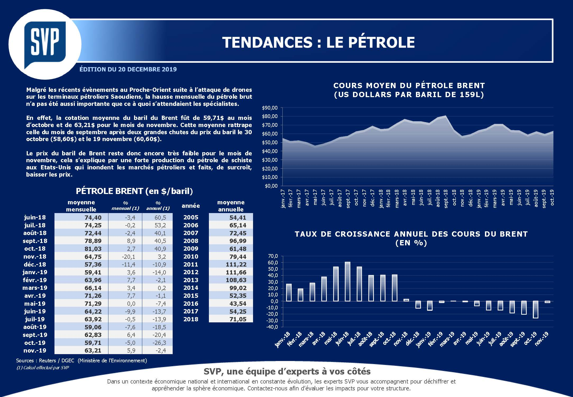 Tendances : petrole
